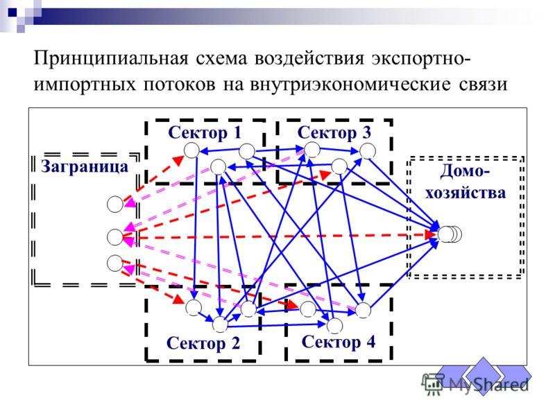 Принципиальная схема воздействия экспортно- импортных потоков на внутриэкономические связи Заграница Сектор 1Сектор 3 Сектор 2 Сектор 4 Домо- хозяйства 1 2 3 4 … i … … … … … … … … … DD…