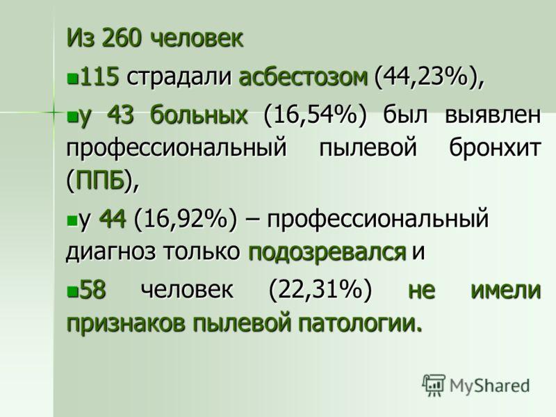 Из 260 человек 115 страдали асбестозом (44,23%), 115 страдали асбестозом (44,23%), у 43 больных (16,54%) был выявлен профессиональный пылевой бронхит (ППБ), у 43 больных (16,54%) был выявлен профессиональный пылевой бронхит (ППБ), у 44 (16,92%) – про
