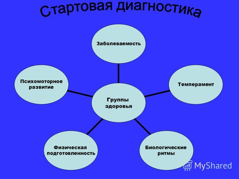 Группы здоровья ЗаболеваемостьТемперамент Биологические ритмы Физическая подготовленность Психомоторное развитие