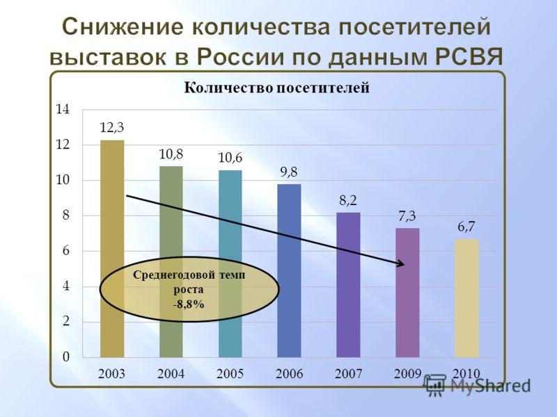 Среднегодовой темп роста -8,8%