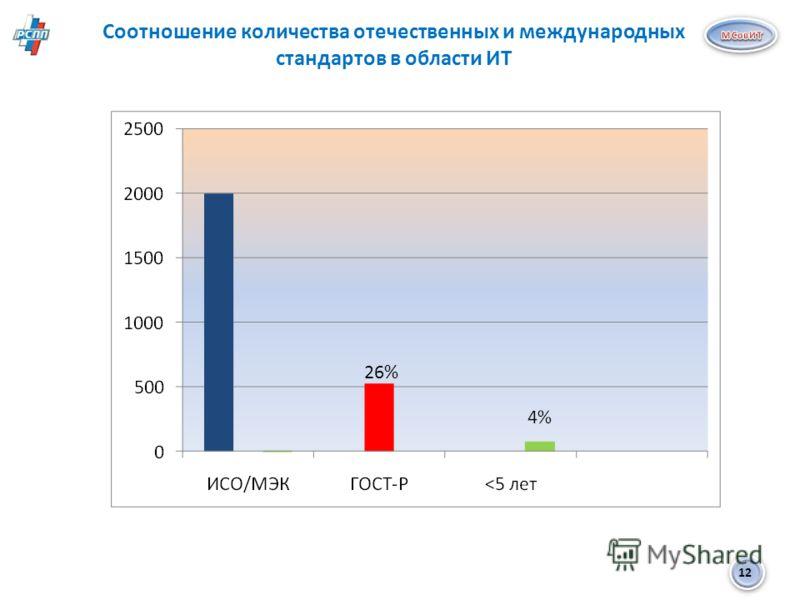 12 Соотношение количества отечественных и международных стандартов в области ИТ 26%