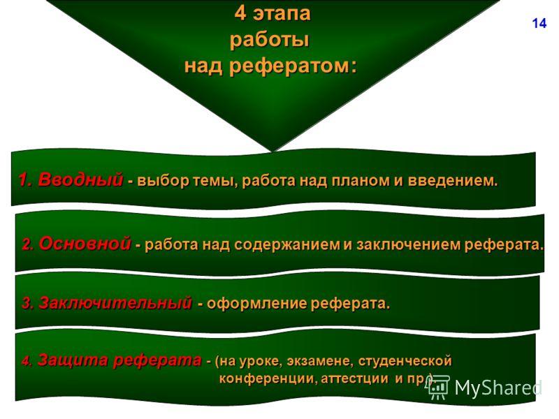 4 этапа работы над рефератом: 1.Вводный - выбор темы, работа над планом и введением. 2. Основной - работа над содержанием и заключением реферата. 3. Заключительный - оформление реферата. 4. Защита реферата - (на уроке, экзамене, студенческой конферен