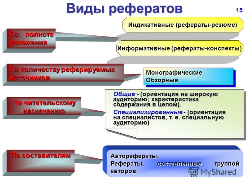Презентация на тему Какие формы и методы внеаудиторной  16 Виды рефератов