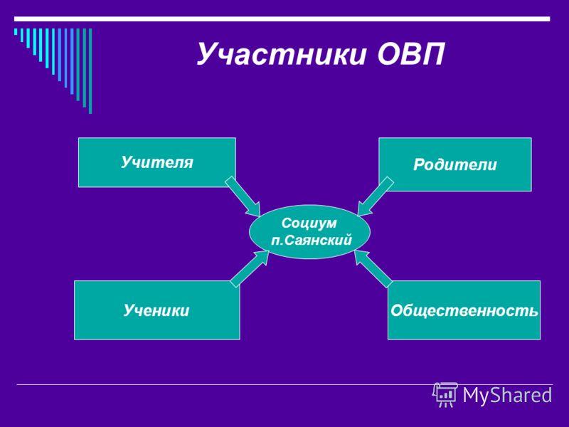 Участники ОВП Учителя Ученики Родители Общественность Социум п.Саянский