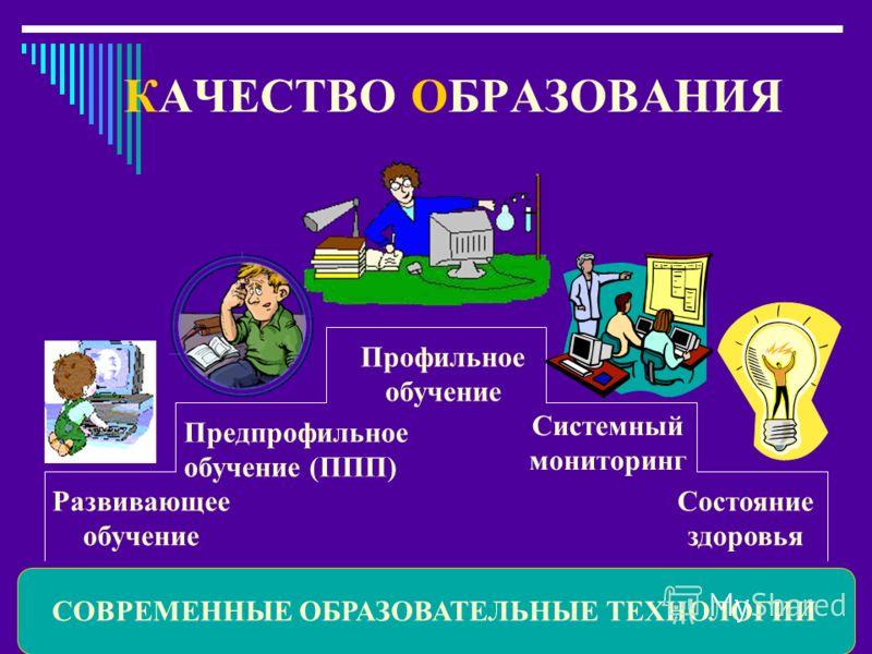 КАЧЕСТВО ОБРАЗОВАНИЯ Предпрофильное обучение (ППП) СОВРЕМЕННЫЕ ОБРАЗОВАТЕЛЬНЫЕ ТЕХНОЛОГИИ Развивающее обучение Профильное обучение Системный мониторинг Состояние здоровья