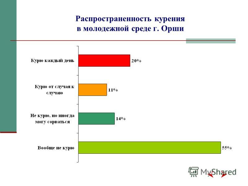 Распространенность курения в молодежной среде г. Орши