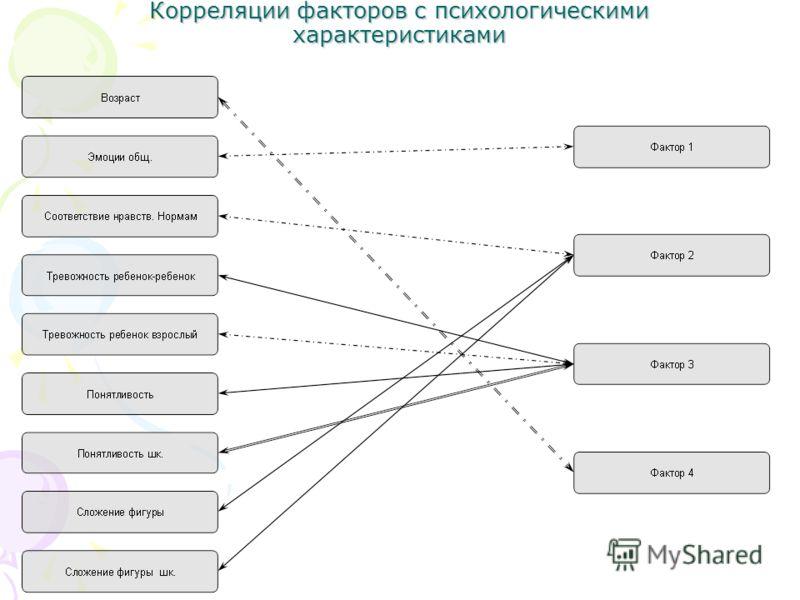 Корреляции факторов с психологическими характеристиками