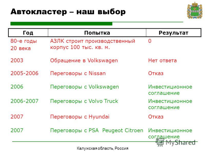 Калужская область, Россия Автокластер – наш выбор ГодПопыткаРезультат 80-е годы 20 века АЗЛК строит производственный корпус 100 тыс. кв. м. 0 2003Обращение в VolkswagenНет ответа 2005-2006Переговоры с NissanОтказ 2006Переговоры с VolkswagenИнвестицио