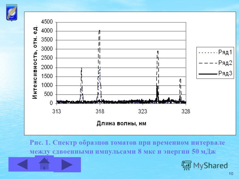 10 Рис. 1. Спектр образцов томатов при временном интервале между сдвоенными импульсами 8 мкс и энергии 50 мДж