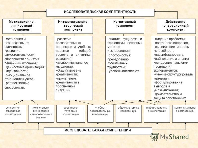 ИССЛЕДОВАТЕЛЬСКАЯ КОМПЕТЕНТНОСТЬ Мотивационно- личностный компонент Интеллектуально- творческий компонент Когнитивный компонент Действенно- операционный компонент - мотивация и познавательная активность; - развитие самостоятельности, способности прин
