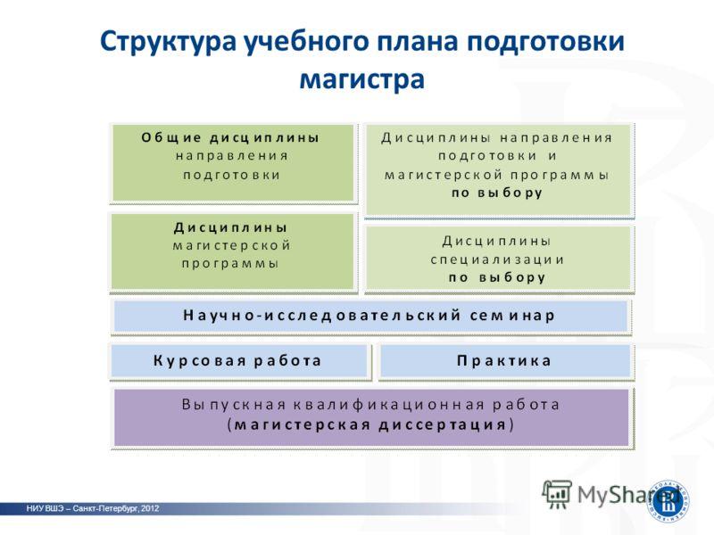 Структура учебного плана подготовки магистра НИУ ВШЭ – Санкт-Петербург, 2012