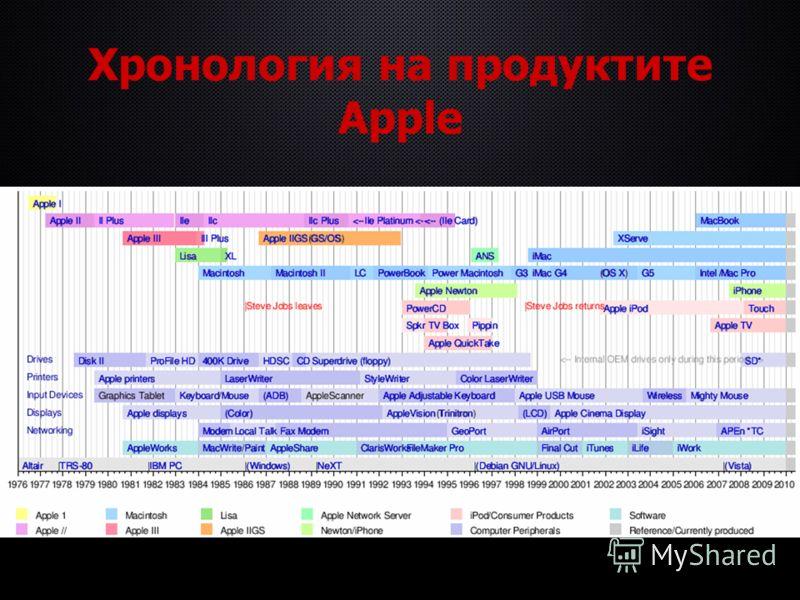 Хронология на продуктите Apple