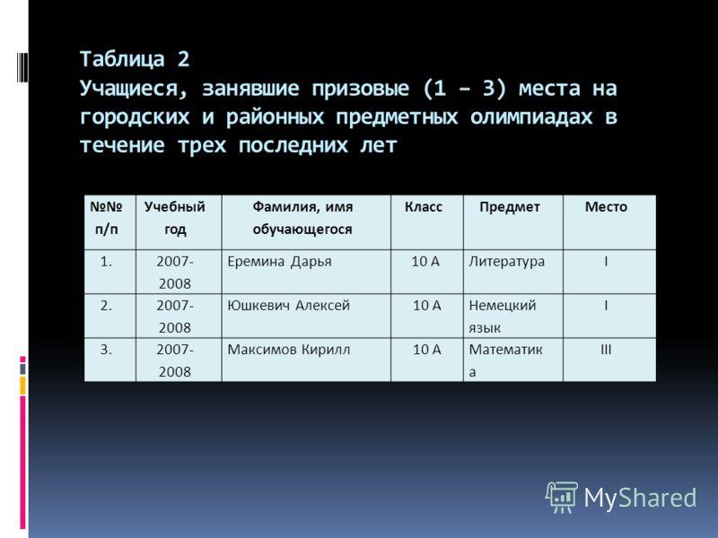 Таблица 2 Учащиеся, занявшие призовые (1 – 3) места на городских и районных предметных олимпиадах в течение трех последних лет п/п Учебный год Фамилия, имя обучающегося КлассПредметМесто 1. 2007- 2008 Еремина Дарья 10 АЛитератураI 2. 2007- 2008 Юшкев