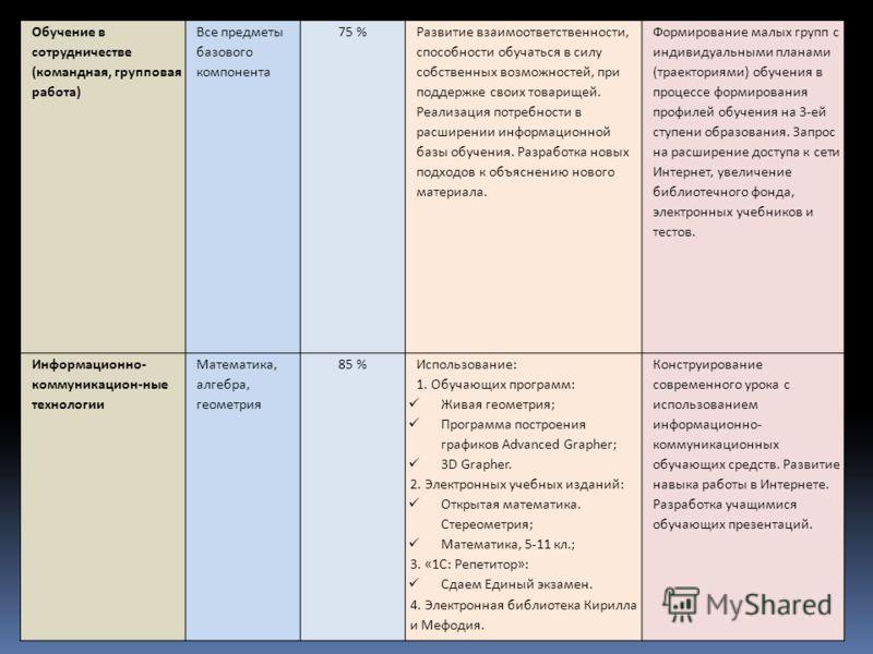 Обучение в сотрудничестве (командная, групповая работа) Все предметы базового компонента 75 % Развитие взаимоответственности, способности обучаться в силу собственных возможностей, при поддержке своих товарищей. Реализация потребности в расширении ин