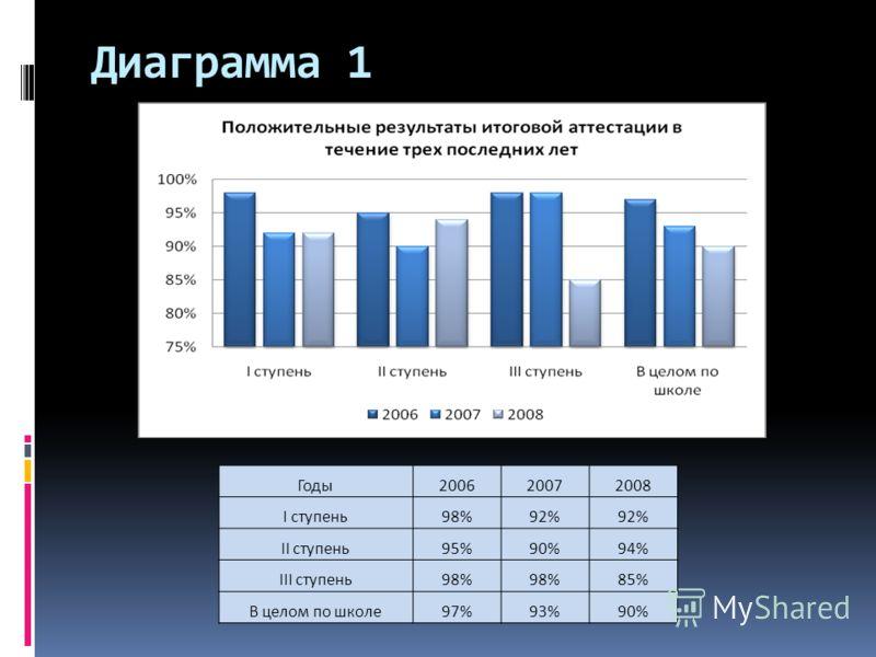Диаграмма 1 Годы200620072008 I ступень98%92% II ступень95%90%94% III ступень98% 85% В целом по школе97%93%90%
