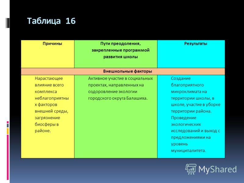 Таблица 16 Причины Пути преодоления, закрепленные программой развития школы Результаты Внешкольные факторы Нарастающее влияние всего комплекса неблагоприятны х факторов внешней среды, загрязнение биосферы в районе. Активное участие в социальных проек