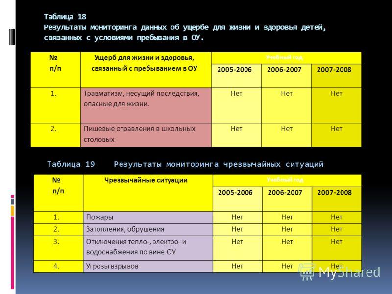 Таблица 18 Результаты мониторинга данных об ущербе для жизни и здоровья детей, связанных с условиями пребывания в ОУ. п/п Ущерб для жизни и здоровья, связанный с пребыванием в ОУ Учебный год 2005-20062006-20072007-2008 1. Травматизм, несущий последст