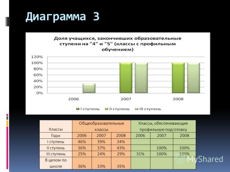 Диаграмма 3 Классы Общеобразовательные классы Классы, обеспечивающие профильную подготовку Годы200620072008200620072008 I ступень46%39%34% II ступень36%37%43%100% III ступень25%24%29%31%100% В целом по школе36%33%35%