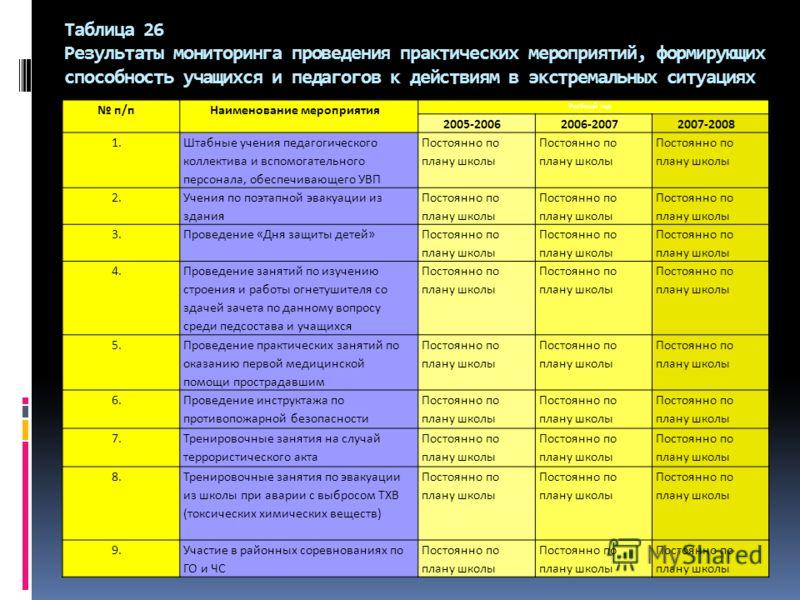 Таблица 26 Результаты мониторинга проведения практических мероприятий, формирующих способность учащихся и педагогов к действиям в экстремальных ситуациях п/пНаименование мероприятия Учебный год 2005-20062006-20072007-2008 1. Штабные учения педагогиче