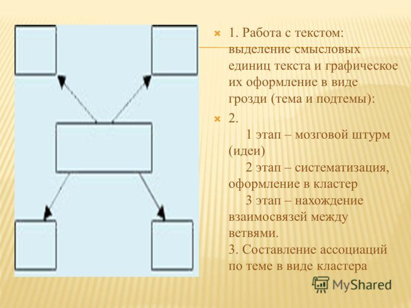 1. Работа с текстом: выделение смысловых единиц текста и графическое их оформление в виде грозди (тема и подтемы): 2. 1 этап – мозговой штурм (идеи) 2 этап – систематизация, оформление в кластер 3 этап – нахождение взаимосвязей между ветвями. 3. Сост