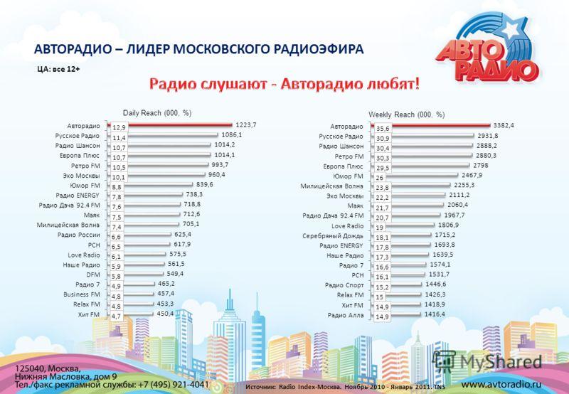 ЦА: все 12+ АВТОРАДИО – ЛИДЕР МОСКОВСКОГО РАДИОЭФИРА Weekly Reach (000, %) Daily Reach (000, %) Источник: Radio Index-Москва. Ноябрь 2010 - Январь 2011. TNS