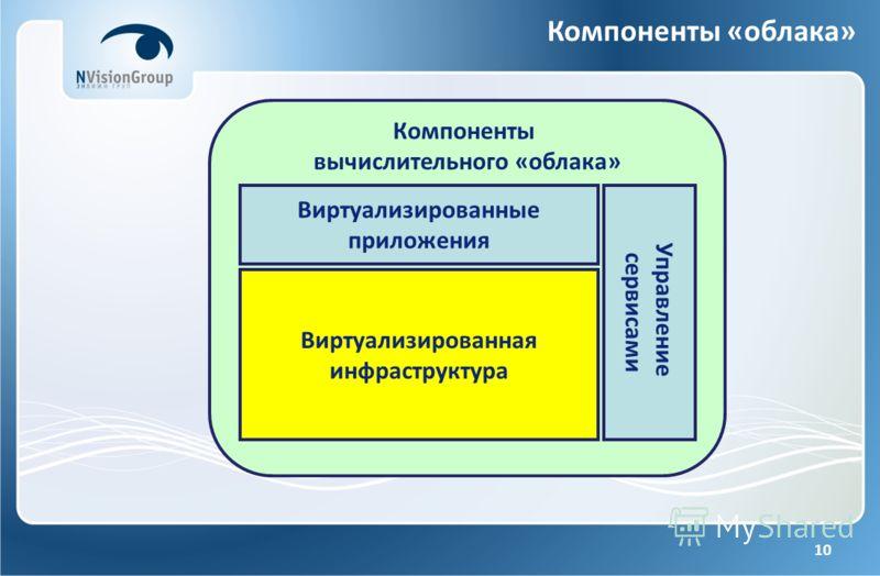 10 Виртуализированные приложения Виртуализированная инфраструктура Управление сервисами Компоненты вычислительного «облака» Компоненты «облака»