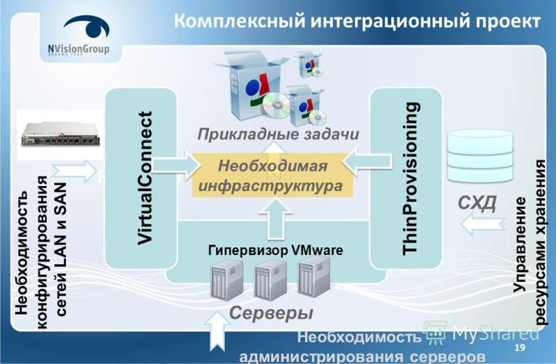 19 Комплексный интеграционный проект Результат Гипервизор VMware VirtualConnect ThinProvisioning Необходимость администрирования серверов Управление ресурсами хранения Необходимость конфигурирования cетей LAN и SAN СХД Серверы Прикладные задачи Необх