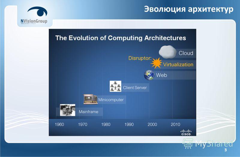 3 Эволюция архитектур