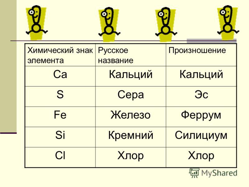Химический знак элемента Русское название Произношение СаКальций SСераЭс FeЖелезоФеррум SiКремнийСилициум ClХлор