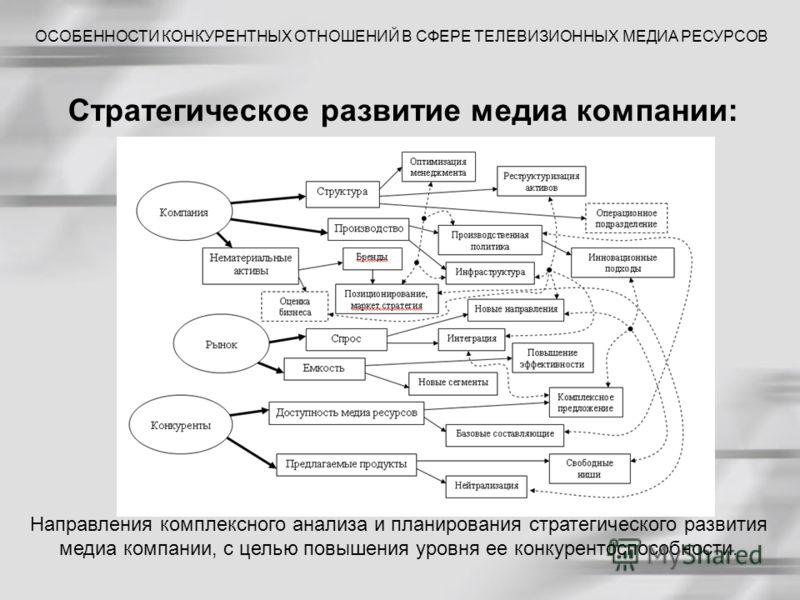 Стратегическое развитие медиа компании: ОСОБЕННОСТИ КОНКУРЕНТНЫХ ОТНОШЕНИЙ В СФЕРЕ ТЕЛЕВИЗИОННЫХ МЕДИА РЕСУРСОВ Направления комплексного анализа и планирования стратегического развития медиа компании, с целью повышения уровня ее конкурентоспособности
