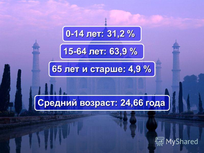 Средний возраст: 24,66 года 0-14 лет: 31,2 % 15-64 лет: 63,9 % 65 лет и старше: 4,9 %