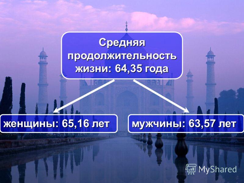 Средняя продолжительность жизни: 64,35 года мужчины: 63,57 лет женщины: 65,16 лет