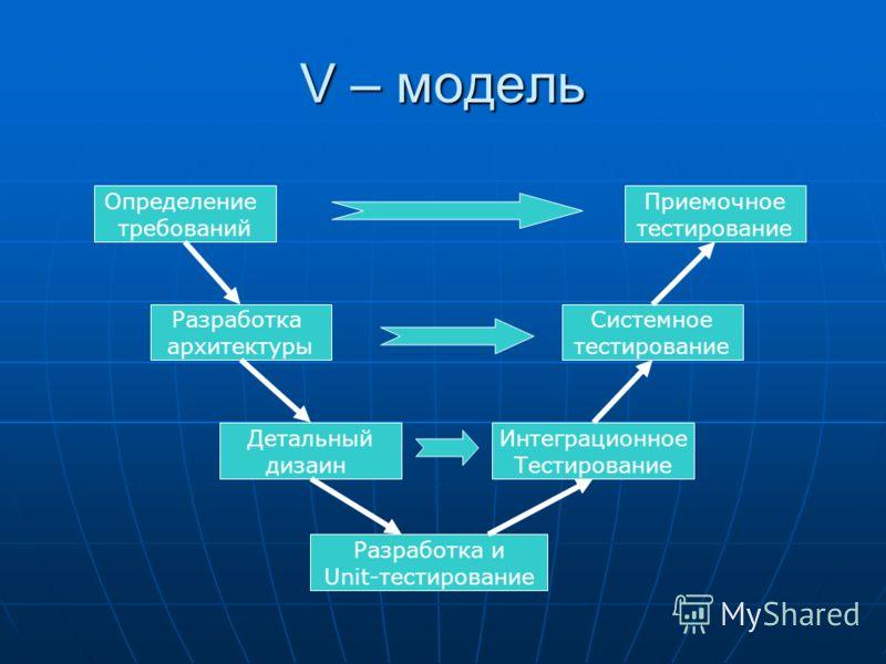 V – модель Определение требований Системное тестирование Разработка архитектуры Детальный дизаин Интеграционное Тестирование Приемочное тестирование Разработка и Unit-тестирование