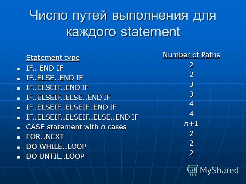 Число путей выполнения для каждого statement Statement type IF.. END IF IF.. END IF IF..ELSE..END IF IF..ELSE..END IF IF..ELSEIF..END IF IF..ELSEIF..END IF IF..ELSEIF..ELSE..END IF IF..ELSEIF..ELSE..END IF IF..ELSEIF..ELSEIF..END IF IF..ELSEIF..ELSEI