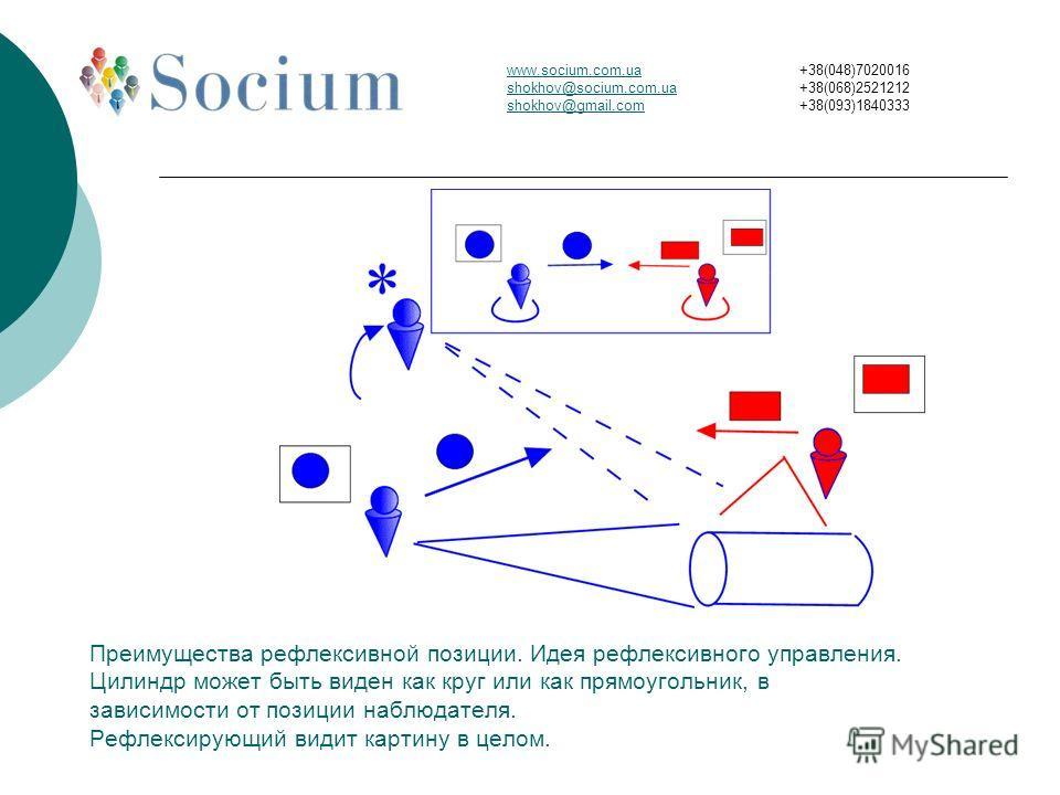 Преимущества рефлексивной позиции. Идея рефлексивного управления. Цилиндр может быть виден как круг или как прямоугольник, в зависимости от позиции наблюдателя. Рефлексирующий видит картину в целом. www.socium.com.ua shokhov@socium.com.ua shokhov@gma