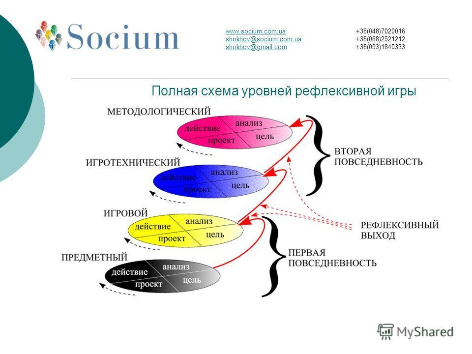 Полная схема уровней рефлексивной игры www.socium.com.ua shokhov@socium.com.ua shokhov@gmail.com +38(048)7020016 +38(068)2521212 +38(093)1840333