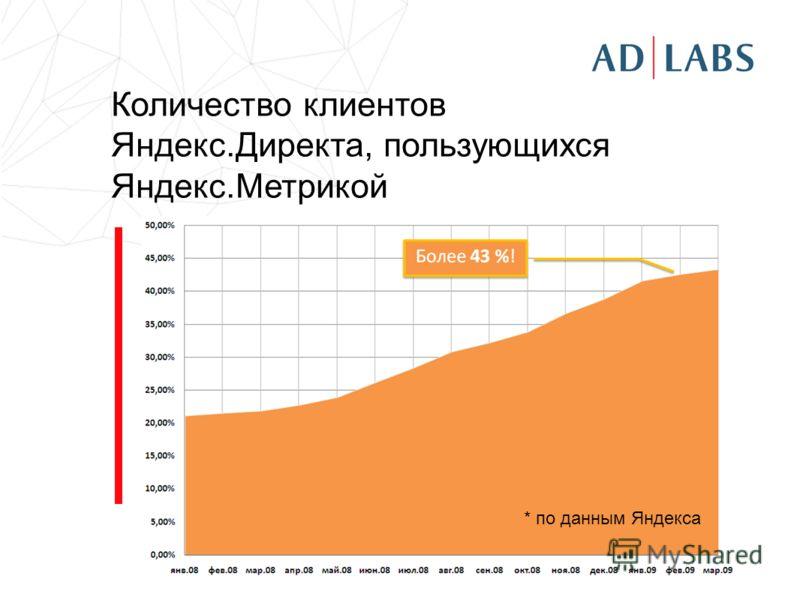 Количество клиентов Яндекс.Директа, пользующихся Яндекс.Метрикой * по данным Яндекса