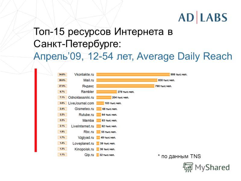 Топ-15 ресурсов Интернета в Санкт-Петербурге: Апрель09, 12-54 лет, Average Daily Reach * по данным TNS