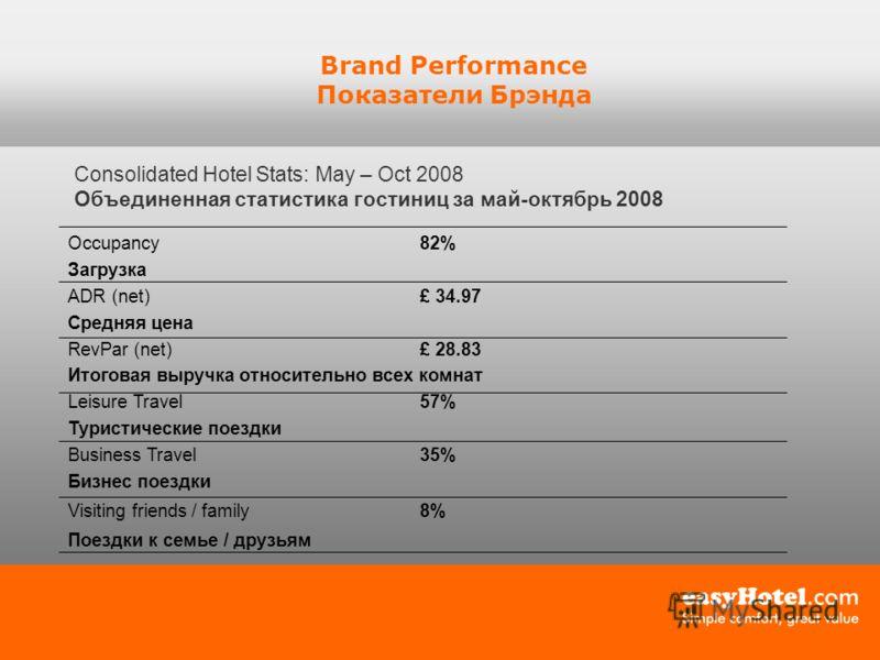 Brand Performance Показатели Брэнда Consolidated Hotel Stats: May – Oct 2008 Объединенная статистика гостиниц за май-октябрь 2008 Occupancy82% Загрузка ADR (net)£ 34.97 Средняя цена RevPar (net)£ 28.83 Итоговая выручка относительно всех комнат Leisur