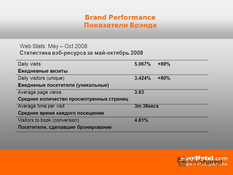 Brand Performance Показатели Брэнда Web Stats: May – Oct 2008 Статистика вэб-ресурса за май-октябрь 2008 Daily visits5,067%+89% Ежедневные визиты Daily visitors (unique)3,424%+80% Ежедненые посетители (уникальные) Average page views 3.63 Среднее коли