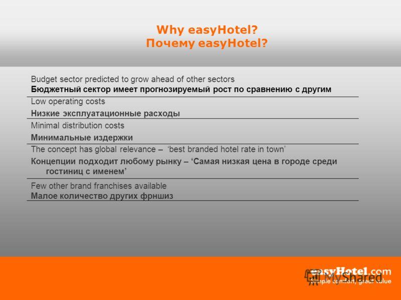 Why easyHotel? Почему easyHotel? Budget sector predicted to grow ahead of other sectors Бюджетный сектор имеет прогнозируемый рост по сравнению с другим Low operating costs Низкие эксплуатационные расходы Minimal distribution costs Минимальные издерж