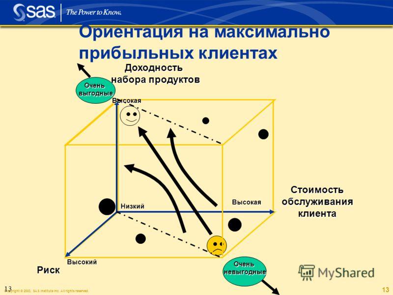 Copyright © 2003, SAS Institute Inc. All rights reserved. 13 Ориентация на максимально прибыльных клиентах Низкий Высокая Высокий Высокая Доходность набора продуктов Стоимость обслуживания клиента Риск Оченьневыгодные Оченьвыгодные