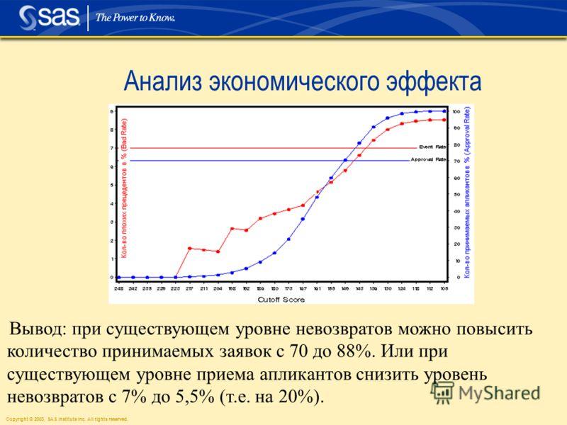 Copyright © 2003, SAS Institute Inc. All rights reserved. Анализ экономического эффекта Вывод: при существующем уровне невозвратов можно повысить количество принимаемых заявок с 70 до 88%. Или при существующем уровне приема апликантов снизить уровень