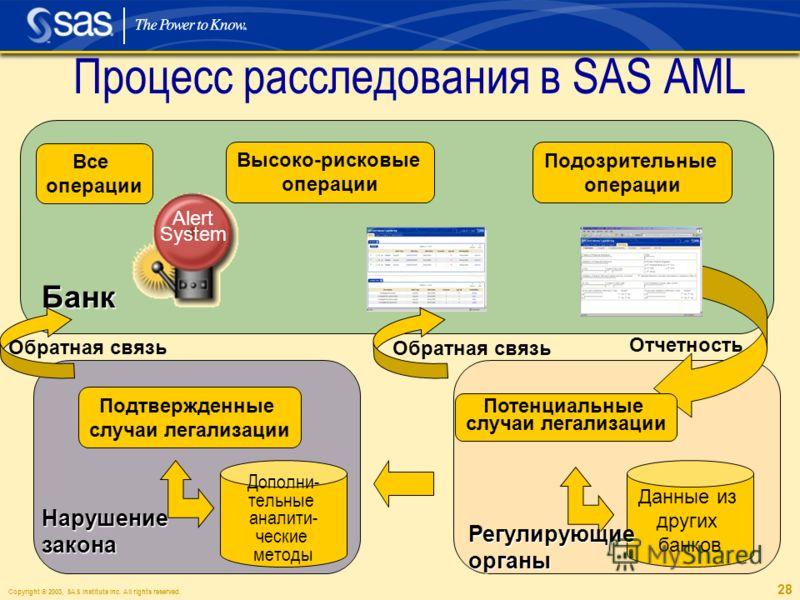 Copyright © 2003, SAS Institute Inc. All rights reserved. 28 Процесс расследования в SAS AML Все операции Alert System Высоко-рисковые операции Подозрительные операции Потенциальные случаи легализации Данные из других банков Регулирующиеорганы Банк Н