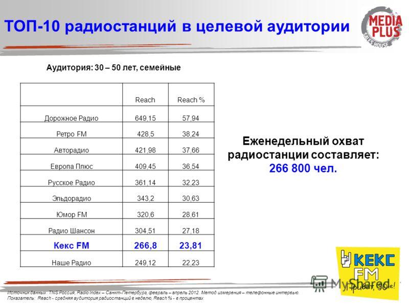 Аудитория: 30 – 50 лет, семейные ТОП-10 радиостанций в целевой аудитории Еженедельный охват радиостанции составляет: 266 800 чел. ReachReach % Дорожное Радио649,1557,94 Ретро FM428,538,24 Авторадио421,9837,66 Европа Плюс409,4536,54 Русское Радио361,1