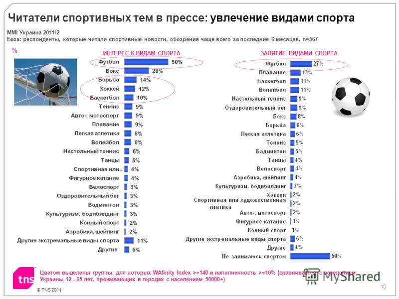 10 © TNS 2011 % Читатели спортивных тем в прессе: увлечение видами спорта Цветом выделены группы, для которых WAfinity Index >=140 и наполненность >=10% (сравнивается с населением Украины 12 - 65 лет, проживающих в городах с населением 50000+) ИНТЕРЕ
