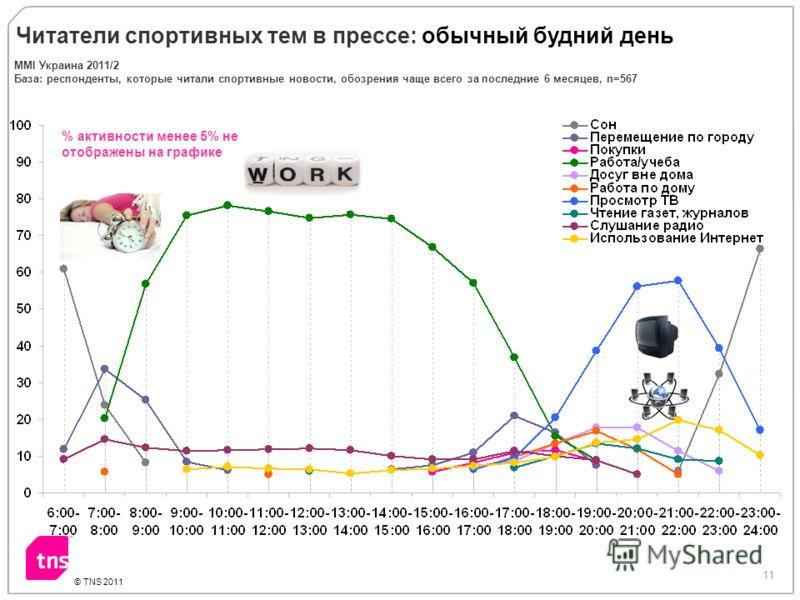 11 © TNS 2011 % активности менее 5% не отображены на графике Читатели спортивных тем в прессе: обычный будний день ММI Украина 2011/2 База: респонденты, которые читали спортивные новости, обозрения чаще всего за последние 6 месяцев, n=567