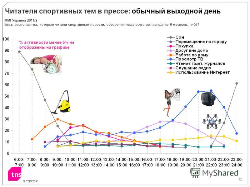 12 © TNS 2011 % активности менее 5% не отображены на графике Читатели спортивных тем в прессе: обычный выходной день ММI Украина 2011/2 База: респонденты, которые читали спортивные новости, обозрения чаще всего за последние 6 месяцев, n=567
