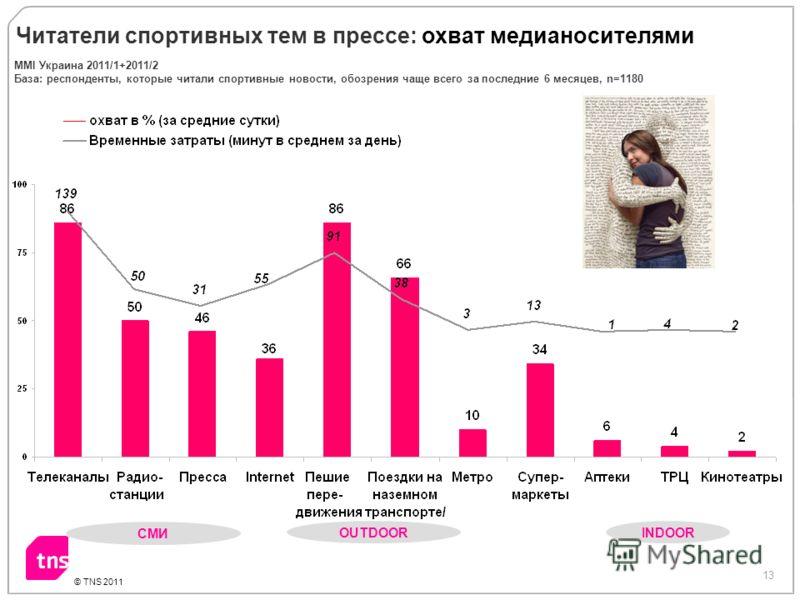 13 © TNS 2011 СМИ OUTDOOR INDOOR Читатели спортивных тем в прессе: охват медианосителями ММI Украина 2011/1+2011/2 База: респонденты, которые читали спортивные новости, обозрения чаще всего за последние 6 месяцев, n=1180