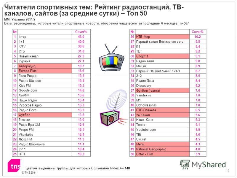 15 © TNS 2011 Читатели спортивных тем: Рейтинг радиостанций, ТВ- каналов, сайтов (за средние сутки) – Топ 50 Cover% 1Інтер46.0 21+140.0 3ICTV38.6 4СТБ31.8 5Новый канал27.5 6Україна27.1 7Авторадио19.7 8Europa Plus16.6 9Гала Радио15.5 10Радио Шансон15.